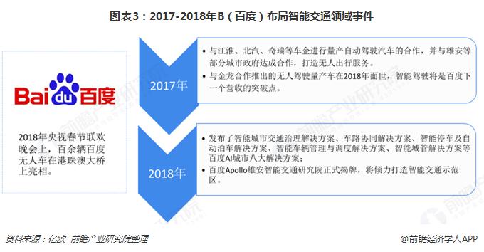 图表3:2017-2018年B(百度)布局智能交通领域事件