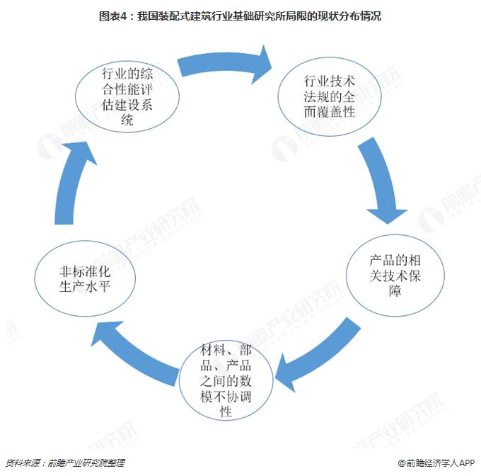 图表4:我国装配式建筑行业基础研究所局限的现状分布情况