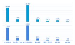 2018中国生物质能源市场现状及发展趋势分析 沼气<em>发电</em>迎来最好时期【组图】