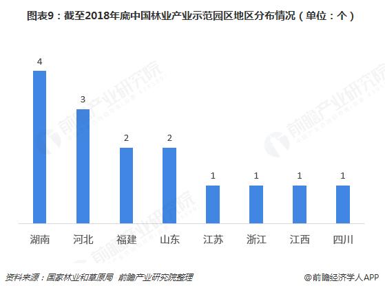 图表9:截至2018年底中国林业产业示范园区地区分布情况(单位:个)