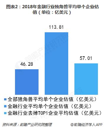 图表2:2018年金融行业独角兽平均单个企业估值(单位:亿美元)