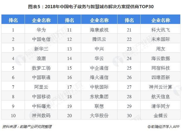 图表5:2018年中国电子政务与智慧城市解决方案提供商TOP30