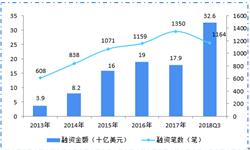 2018年全球金融赌博网站大全注册送28市场投融资分析 中国资本市场火热、全球领先【组图】