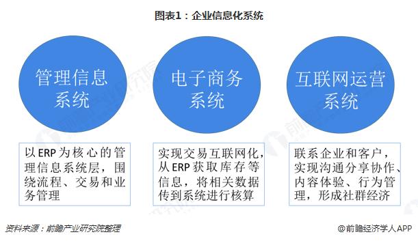 图表1:企业信息化系统