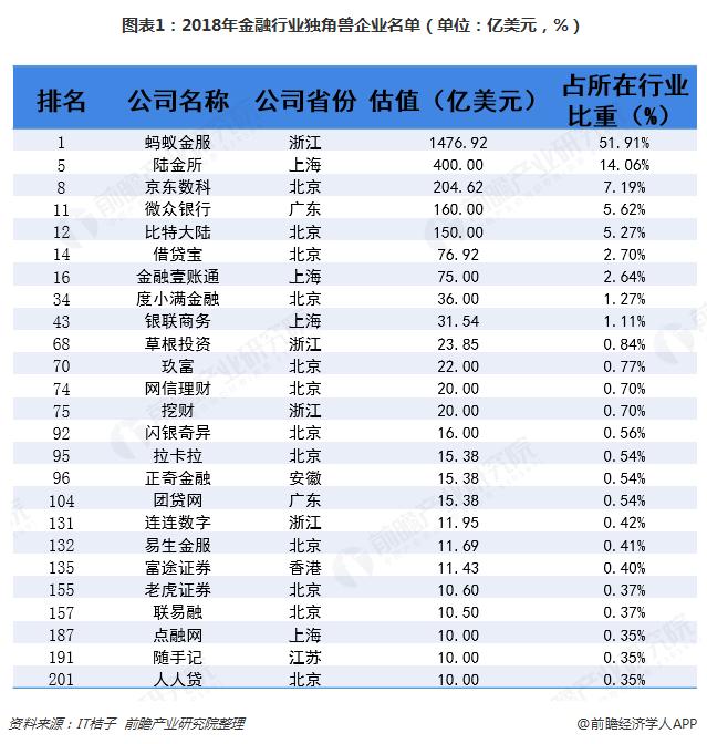 图表1:2018年金融行业独角兽企业名单(单位:亿美元,%)