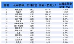 2018年中国203家独角兽所在行业分析 金融行业发展现状与趋势