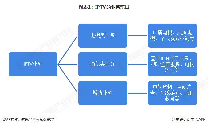 图表1:IPTV的业务范围