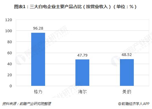 图表1:三大白电企业主要产品占比(按营业收入)(单位:%)
