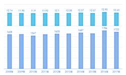 2018中国幼儿托管行业发展现状及市场前景分析 中国幼儿托管市场仍有待真正爆发【组图】