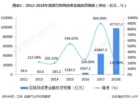 图表1:2012-2018年我国互联网消费金融放贷规模(单位:亿元,%)