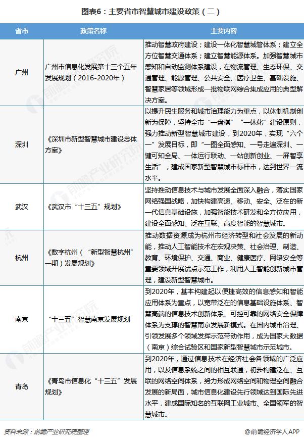 图表6:主要省市智慧城市建设政策(二)