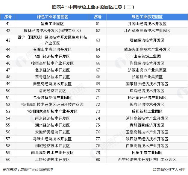 图表4:中国绿色工业示范园区汇总(二)