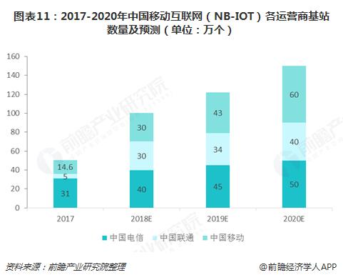 图表11:2017-2020年中国移动互联网(NB-IOT)各运营商基站数量及预测(单位:万个)