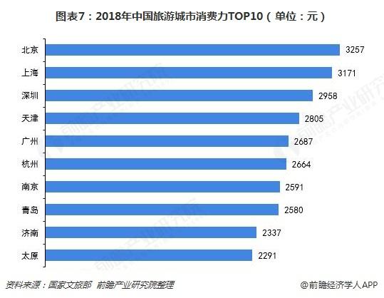 图表7:2018年中国旅游城市消费力TOP10(单位:元)