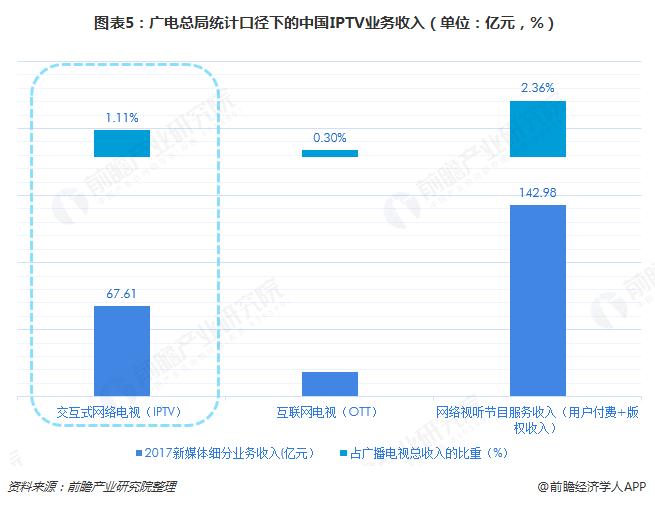 图表5:广电总局统计口径下的中国IPTV业务收入(单位:亿元,%)