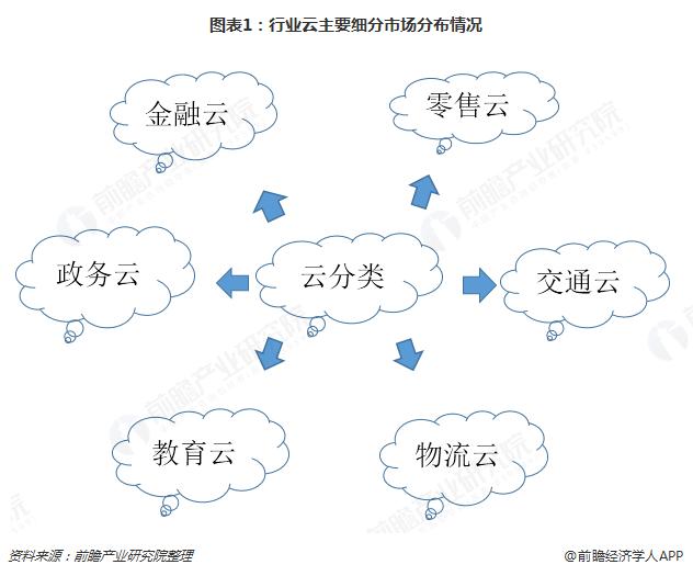 图表1:行业云主要细分市场分布情况