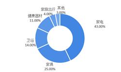 2018年中国独角兽企业成长趋势解读之——日日顺:差异化竞争,在巨头之间杀出重围