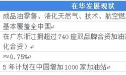 新增1000家加油站五年计划正式开启 十张图看清BP在中国市场的发展现状与趋势