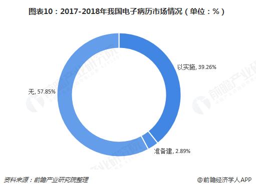 图表10:2017-2018年我国电子病历市场情况(单位:%)