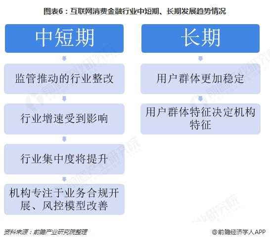 图表6:互联网消费金融行业中短期、长期发展趋势情况