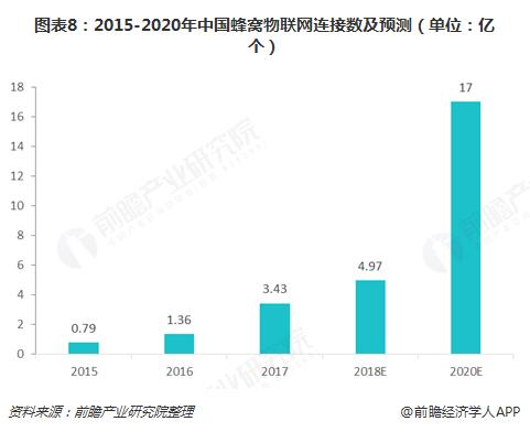 图表8:2015-2020年中国蜂窝物联网连接数及预测(单位:亿个)