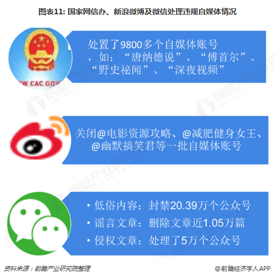 图表11: 国家网信办、新浪微博及微信处理违规自媒体情况