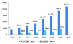 2018年全球海上风电发展现状与市场前景分析 海上风能逐渐成为世界主流能源【组图】