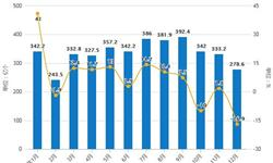2018年全年中国<em>集成电路</em>产量超1700亿块 累计增长9.7%