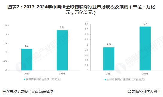 图表7:2017-2024年中国和全球物联网行业市场规模及预测(单位:万亿元,万亿美元)