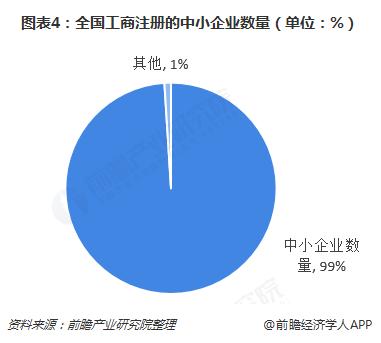 图表4:全国工商注册的中小企业数量(单位:%)