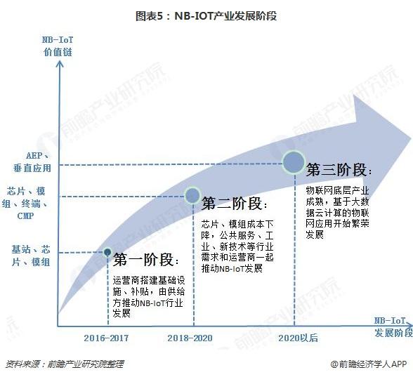 图表5:NB-IOT产业发展阶段