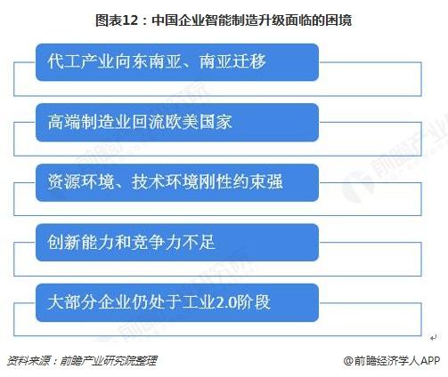 图表12:中国企业智能制造升级面临的困境