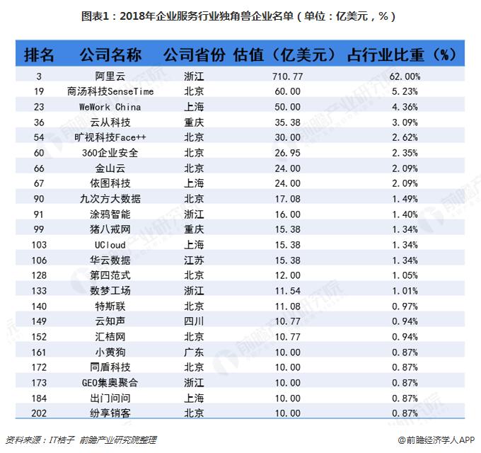 图表1:2018年企业服务行业独角兽企业名单(单位:亿美元,%)