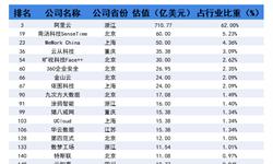 2018年中国203家独角兽所在行业分析 企业服务行业发展现状与趋势