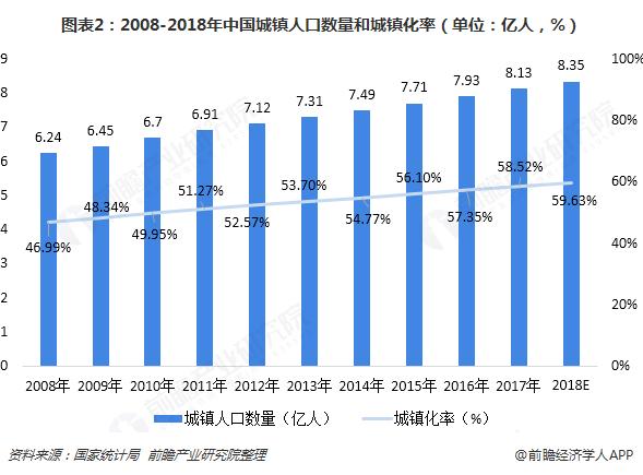 图表2:2008-2018年中国城镇人口数量和城镇化率(单位:亿人,%)