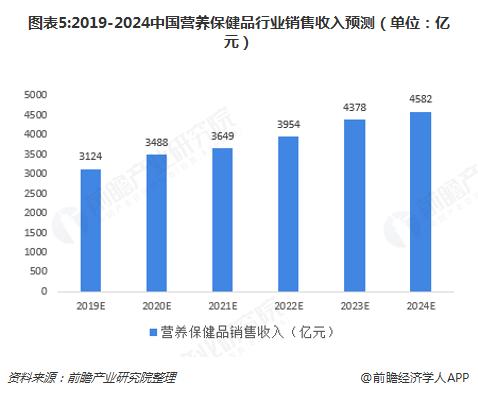 图表5:2019-2024中国营养保健品行业销售收入预测(单位:亿元)