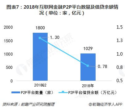 图表7:2018年互联网金融P2P平台数量及借贷余额情况(单位:家,亿元)