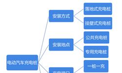 预见2019:《2019中国电动汽车充电桩产业全景图谱》(附现状、竞争格局、发展前景等)