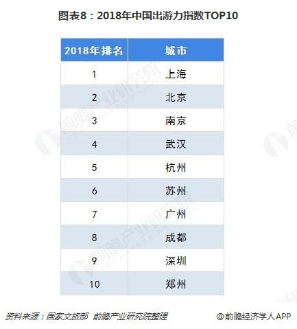 图表8:2018年中国出游力指数TOP10