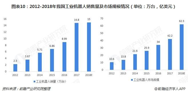 图表10:2012-2018年我国工业机器人销售量及市场规模情况(单位:万台,亿美元)