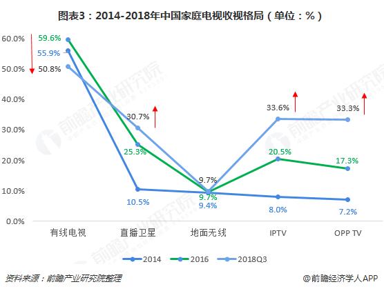 图表3:2014-2018年中国家庭电视收视格局(单位:%)