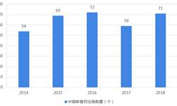 2018年中国<em>兽药</em>行业新药市场现状和发展趋势分析 疫苗类产品是研制重点【组图】
