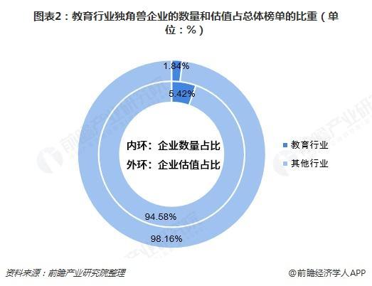 图表2:教育行业独角兽企业的数量和估值占总体榜单的比重(单位:%)