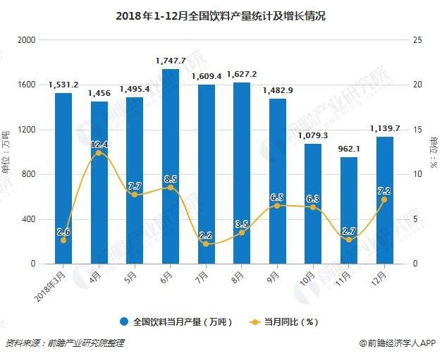 2018年1-12月全国饮料产量统计及增长情况