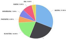 2018年全年中国<em>铝</em><em>材</em>行业分析:累计产量超4500万吨