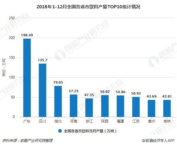 2018年1-12月全国各省市饮料产量TOP10统计情况