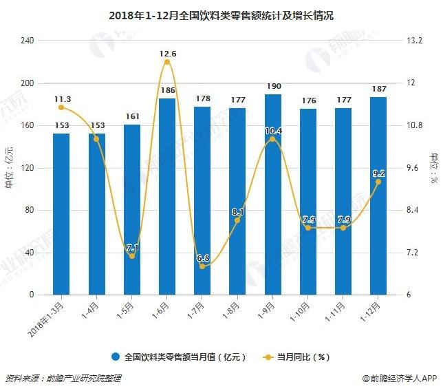 2018年1-12月全国饮料类零售额统计及增长情况