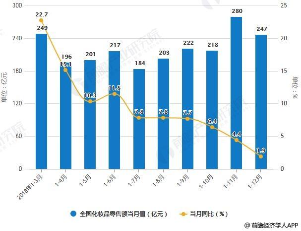 2018年1-12月全国化妆品零售额统计及增长情况