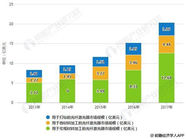 2013-2017年全球光纤激光器用途分类市场规模统计情况