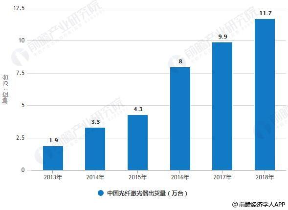 2013-2018年中国光纤激光器出货量统计情况及预测